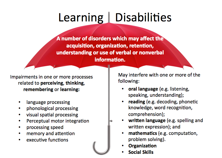 Classroom Design For Learning Disabilities ~ Learning disorder en neuro
